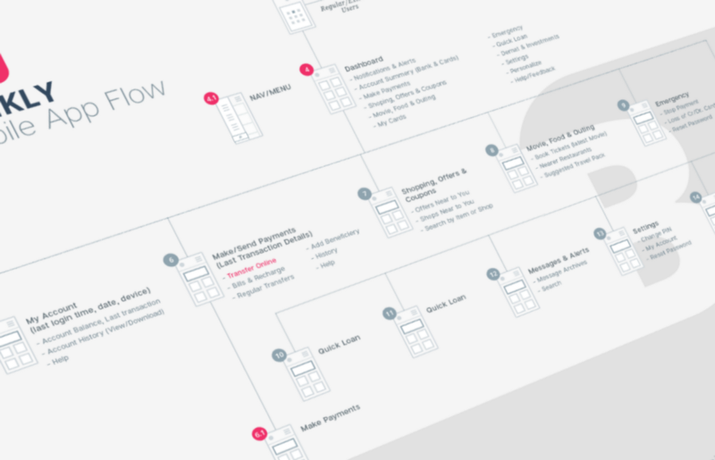 Screen Information Flow Diagram By By Prismic Reflections Ui Ux